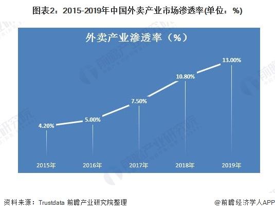 图表2:2015-2019年中国外卖产业市场渗透率(单位:%)