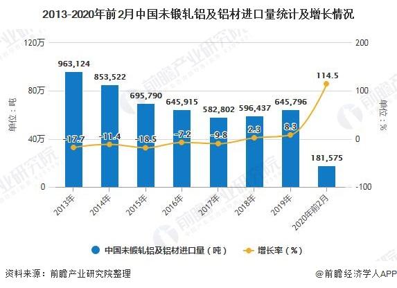 2013-2020年前2月中国未锻轧铝及铝材进口量统计及增长情况