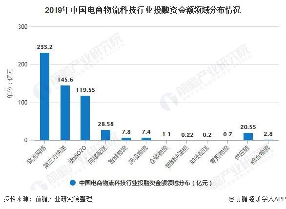 2019年中国电商物流科技行业投融资金额领域分布情况