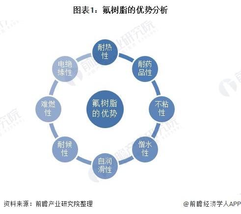 图表1:氟树脂的优势分析