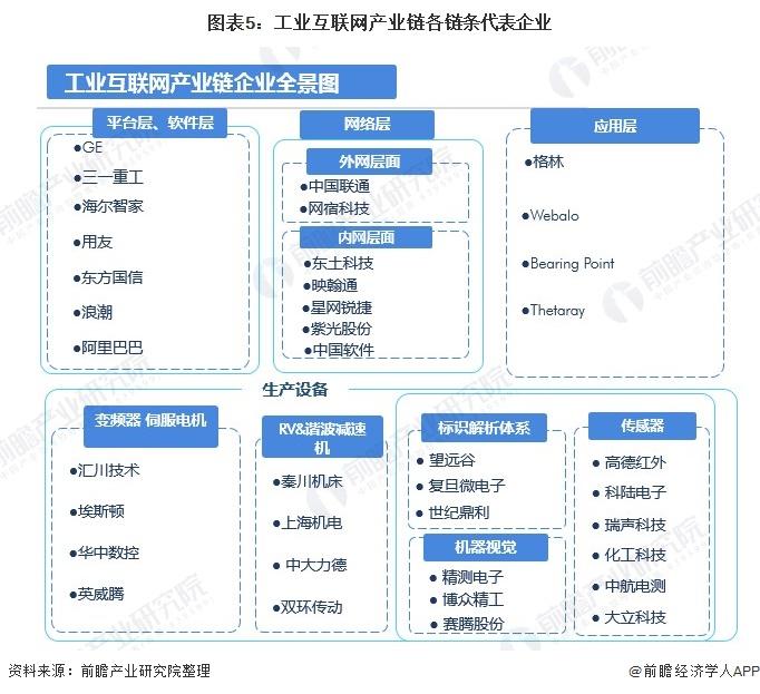 图表5:工业互联网产业链各链条代表企业