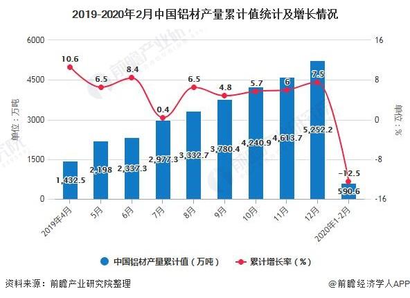 2019-2020年2月中国铝材产量累计值统计及增长情况