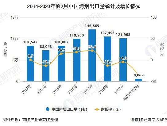2014-2020年前2月中国烤烟出口量统计及增长情况