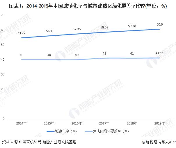 图表1:2014-2019年中国城镇化率与城市建成区绿化覆盖率比较(单位:%)