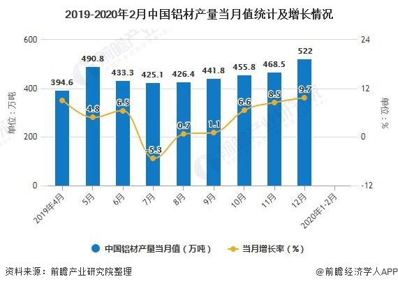2019-2020年2月中国铝材产量当月值统计及增长情况
