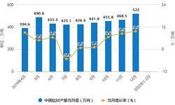 2020年1-2月中国铝材行业市场分析:产量将近600万吨 <em>出口量</em>将近67万吨