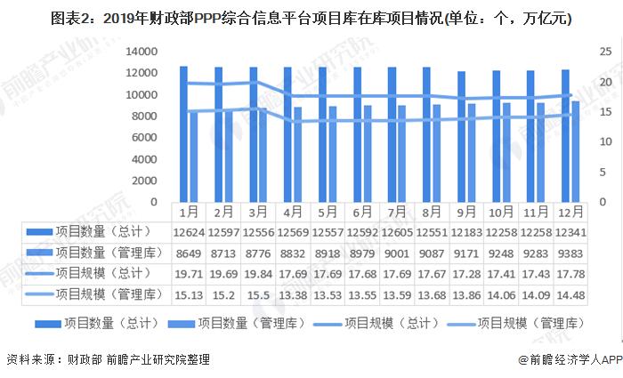 图表2:2019年财政部PPP综合信息平台项目库在库项目情况(单位:个,万亿元)