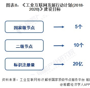 图表8:《工业互联网发展行动计划(2018-2020)》建设目标