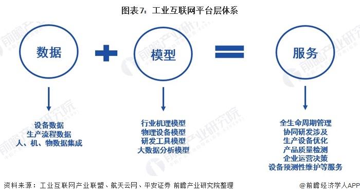 图表7:工业互联网平台层体系