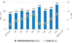 2020年1-2月中国烟草行业市场分析:产量突破5000亿支 <em>出口量</em>突破8000吨
