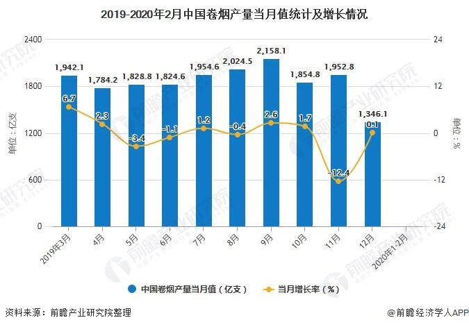 2019-2020年2月中国卷烟产量当月值统计及增长情况