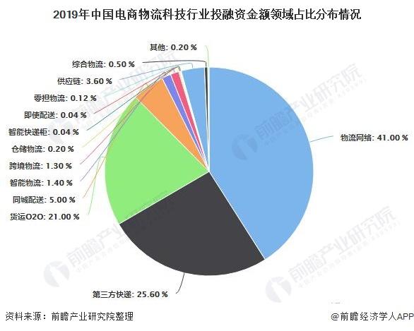 2019年中国电商物流科技行业投融资金额领域占比分布情况