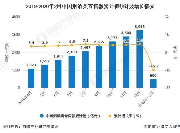 2019-2020年2月中国烟酒类零售额累计值统计及增长情况