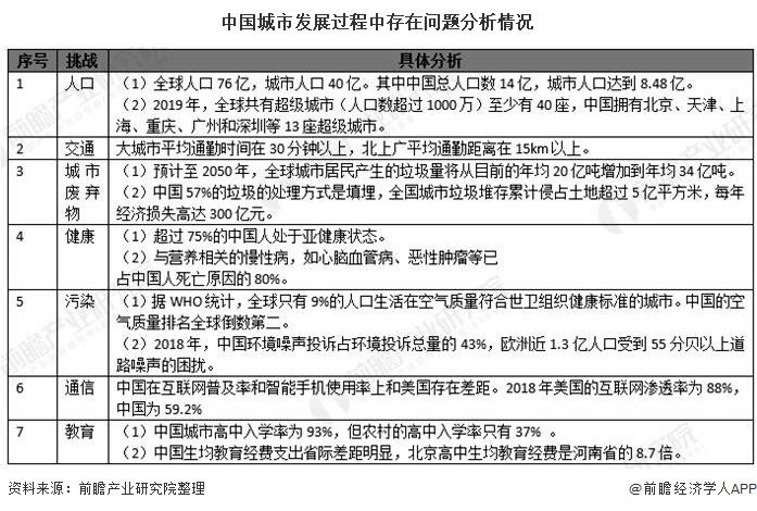 中国城市发展过程中存在问题分析情况