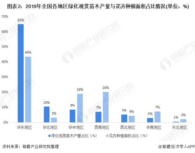 图表2:2019年全国各地区绿化观赏苗木产量与花卉种植面积占比情况(单位:%)
