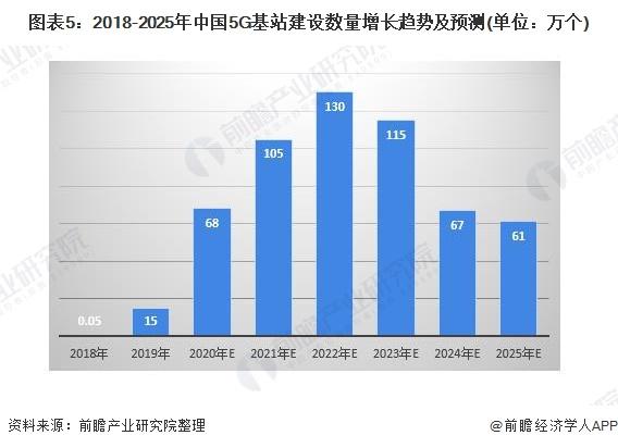 图表5:2018-2025年中国5G基站建设数量增长趋势及预测(单位:万个)