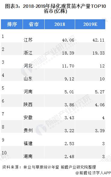 图表3:2018-2019年绿化观赏苗木产量TOP10省市(亿株)