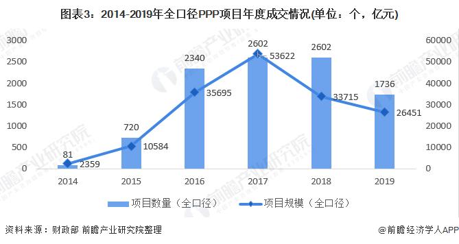 图表3:2014-2019年全口径PPP项目年度成交情况(单位:个,亿元)