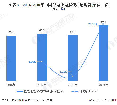 图表3:2016-2019年中国锂电池电解液市场规模(单位:亿元,%)