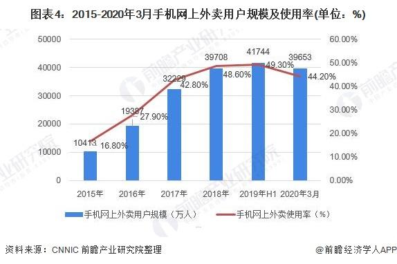 图表4:2015-2020年3月手机网上外卖用户规模及使用率(单位:%)