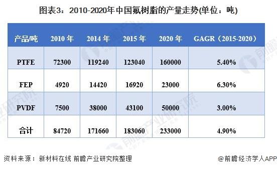 图表3:2010-2020年中国氟树脂的产量走势(单位:吨)