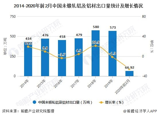 2014-2020年前2月中国未锻轧铝及铝材出口量统计及增长情况