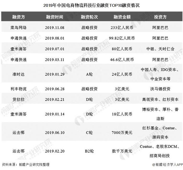 2019年中国电商物流科技行业融资TOP10融资情况