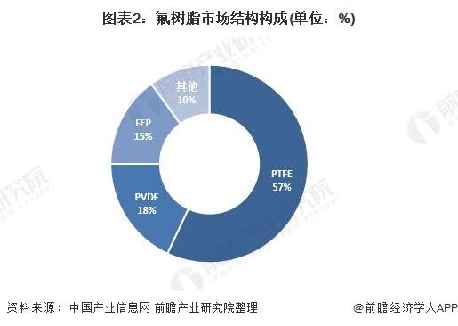 图表2:氟树脂市场结构构成(单位:%)