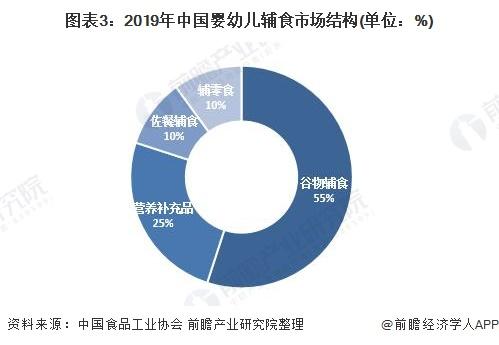 图表3:2019年中国婴幼儿辅食市场结构(单位:%)