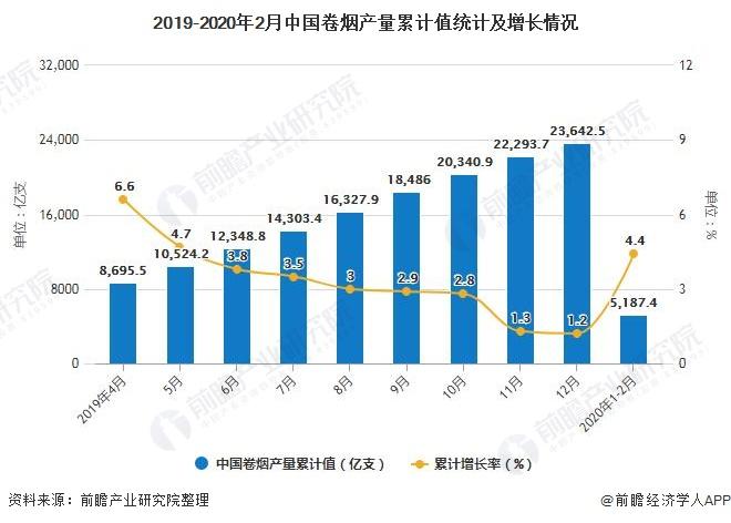 2019-2020年2月中国卷烟产量累计值统计及增长情况