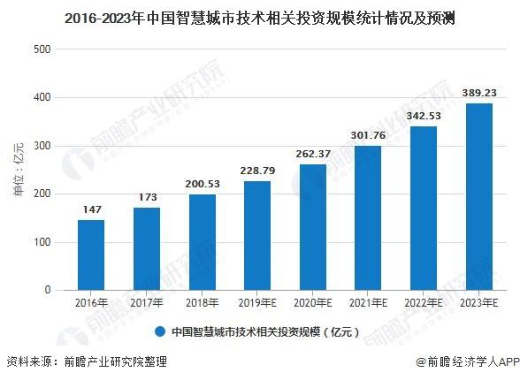 2016-2023年中国智慧城市技术相关投资规模统计情况及预测