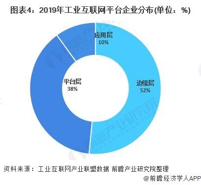 图表4:2019年工业互联网平台企业分布(单位:%)