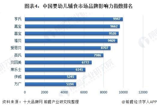 图表4:中国婴幼儿辅食市场品牌影响力指数排名