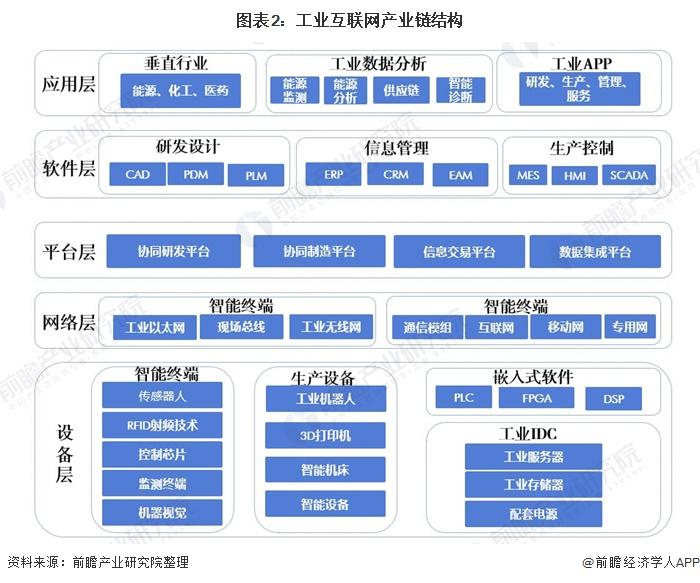 图表2:工业互联网产业链结构