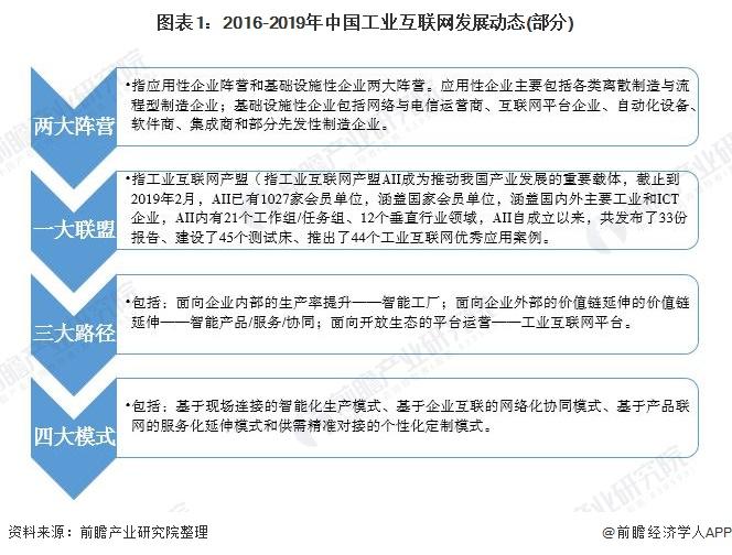 图表1:2016-2019年中国工业互联网发展动态(部分)