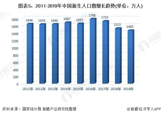 图表5:2011-2019年中国新生人口数增长趋势(单位:万人)