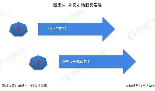 图表5:外卖市场趋势发展