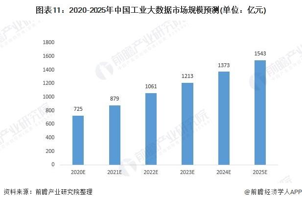 图表11:2020-2025年中国工业大数据市场规模预测(单位:亿元)