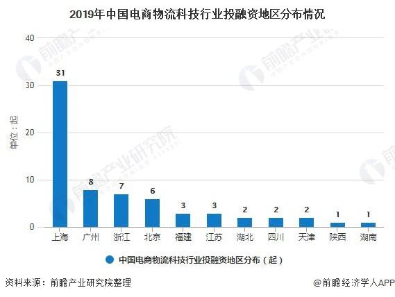 2019年中国电商物流科技行业投融资地区分布情况