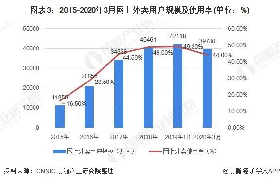 图表3:2015-2020年3月网上外卖用户规模及使用率(单位:%)