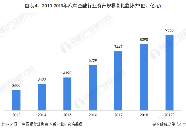 图表4:2013-2019年汽车金融行业资产规模变化趋势(单位:亿元)