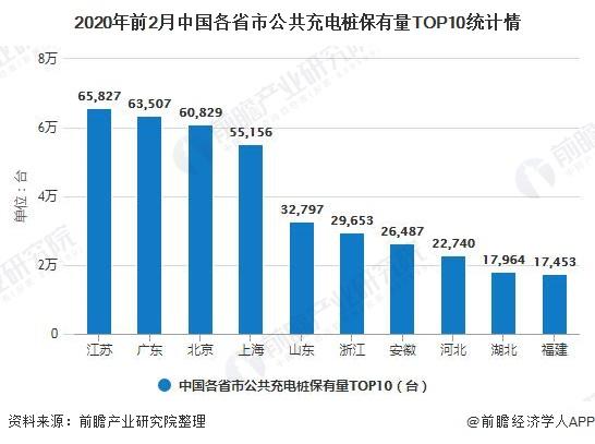 2020年前2月中国各省市公共充电桩保有量TOP10统计情