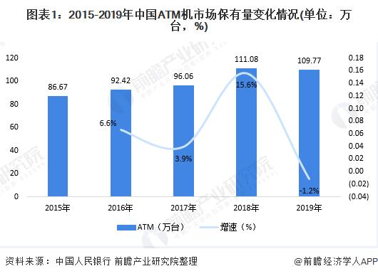 图表1:2015-2019年中国ATM机市场保有量变化情况(单位:万台,%)