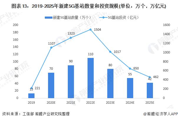 图表13:2019-2025年新建5G基站数量和投资规模(单位:万个,万亿元)