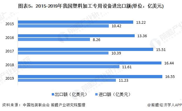 图表5:2015-2019年我国塑料加工专用设备进出口额(单位:亿美元)