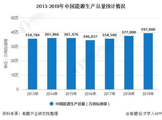 2013-2019年中国能源生产总量统计情况