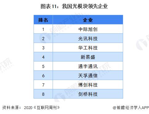 图表11:我国光模块领先企业