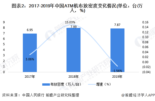 图表2:2017-2019年中国ATM机布放密度变化情况(单位:台/万人,%)