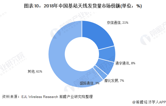 图表10:2018年中国基站天线发货量市场份额(单位:%)