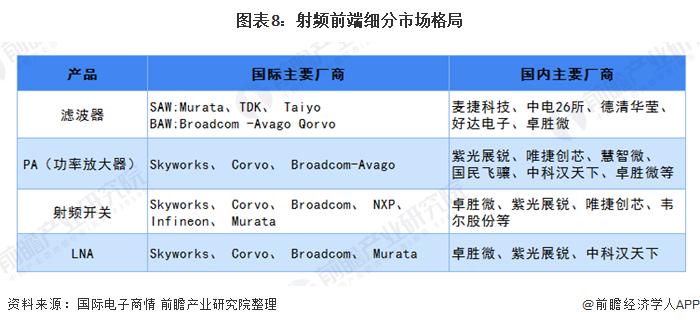 图表8:射频前端细分市场格局